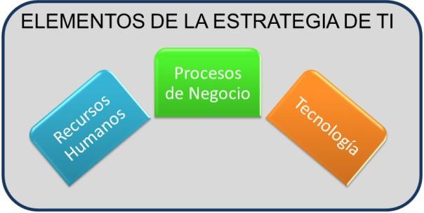 Elementos de la Estrategia de TI: Tecnología, Procesos de Negocio y Recursos Humanos.